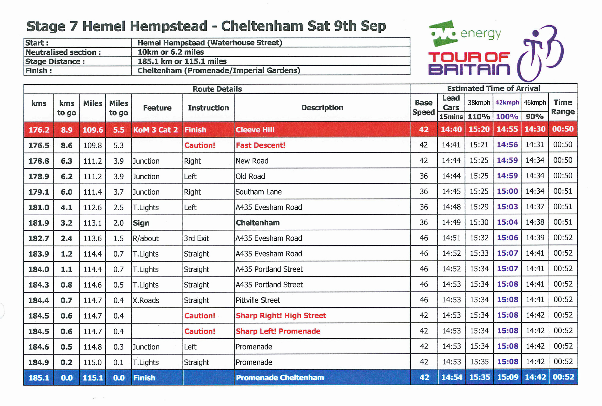 Route timings for the Cheltenham section of Stage 7
